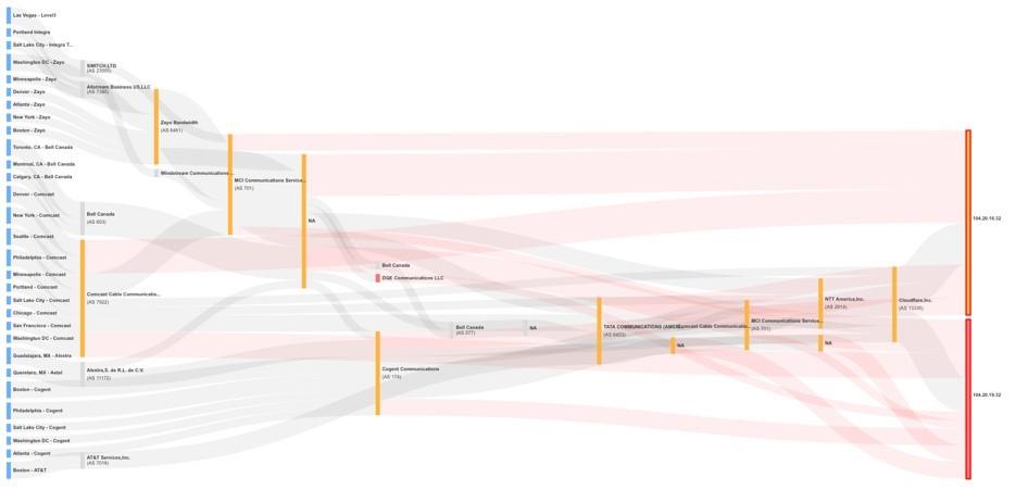 Network layer monitoring