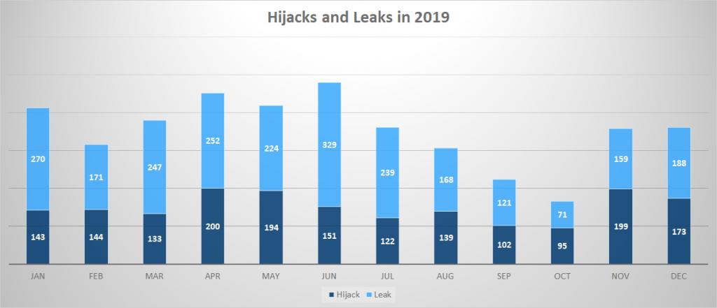 BGP Security Hijacks and leaks 2019