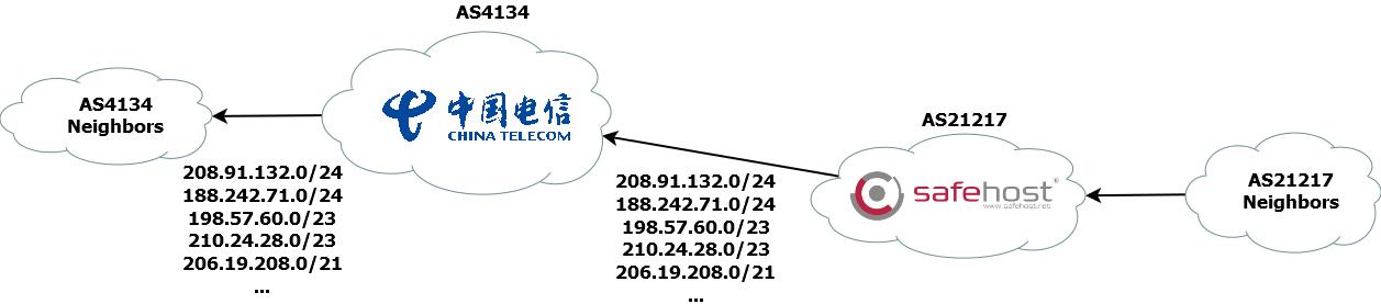 BGP Route Leak Example