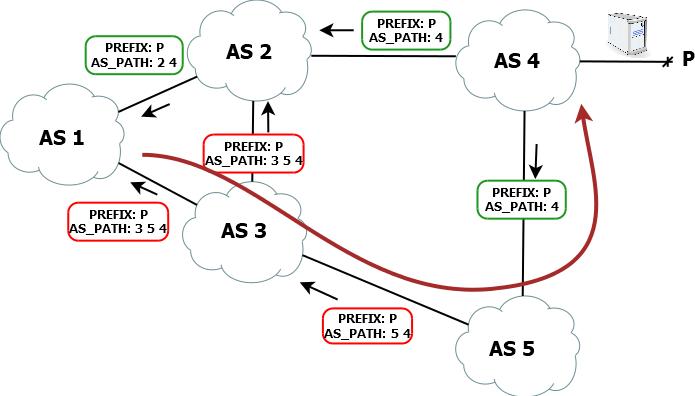 BGP Route Leak diagram
