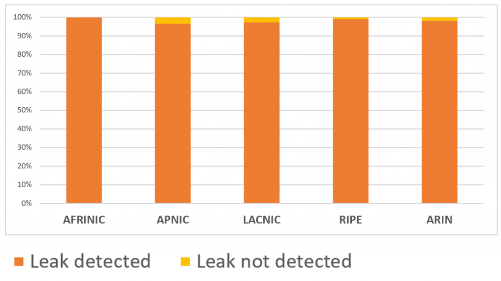 Internet region distribution of FRT peers announcing to the collector at least one leaked route