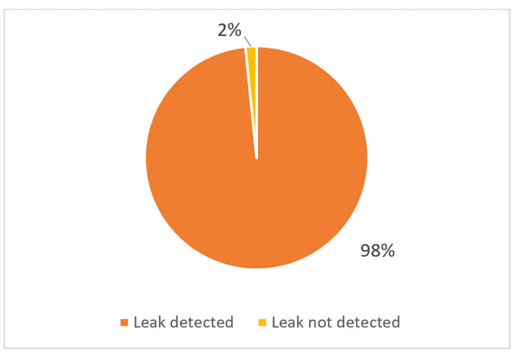 The amount of IPv4 FRT peers announcing to the collector at least one leaked route