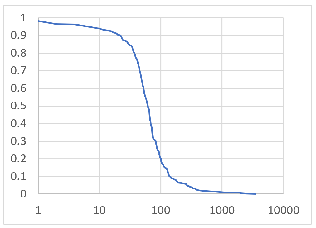 CCDF number of origins involved per FRT peer