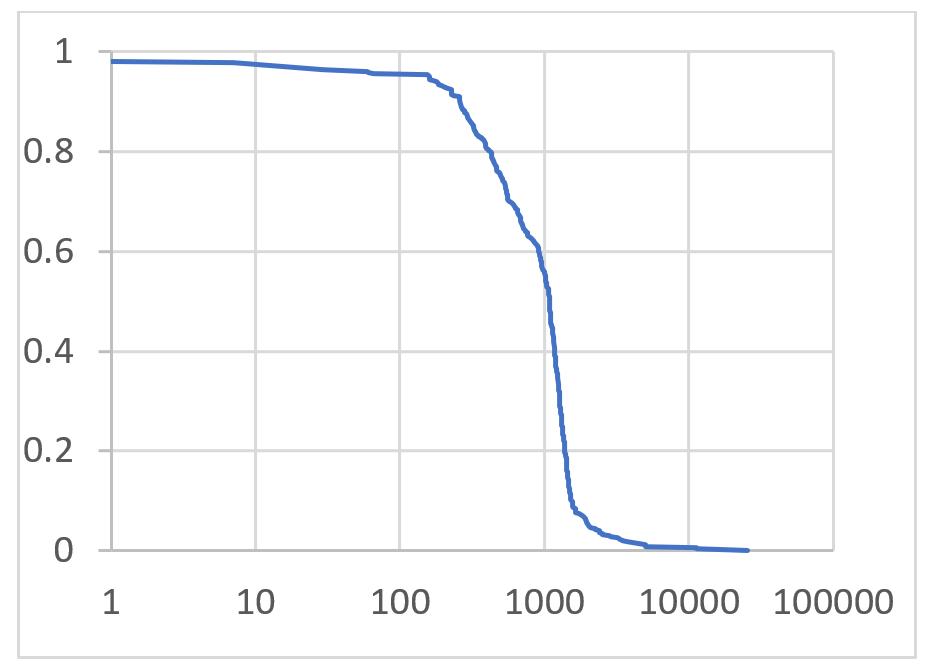 Number of peers involved in BGP route leak