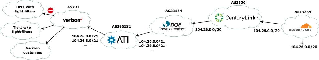 Cloudflare route leak