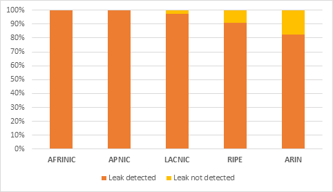 FRT Peers announcing to the collector graph