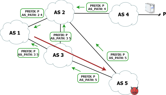 BGP Route Hijacks diagram