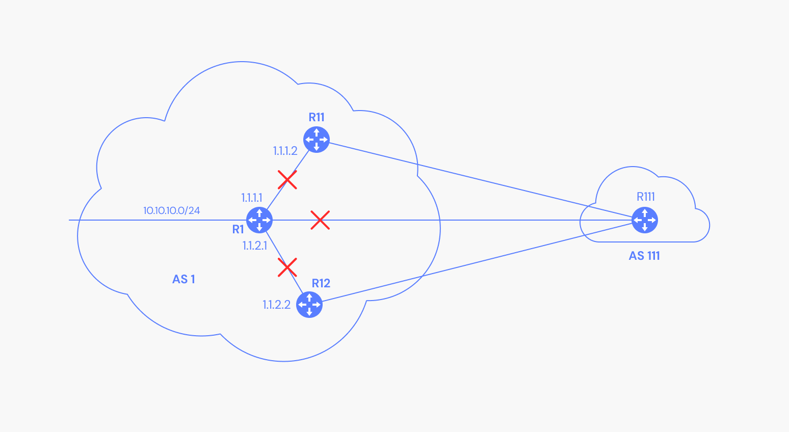 Depiction of a route not being advertised to BGP peers