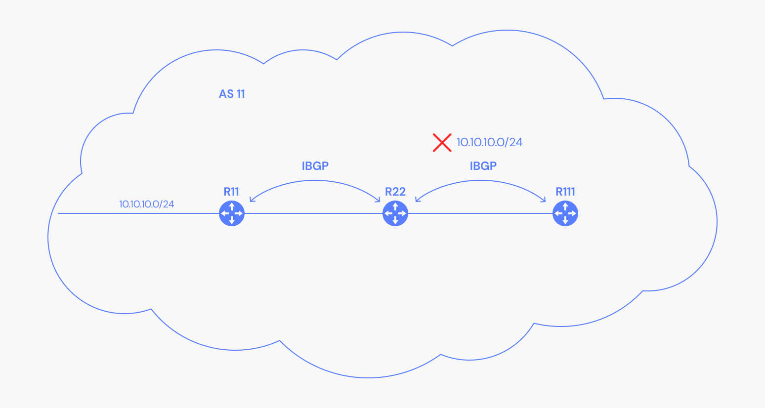 Depiction of a route not being advertised to internal BGP peers