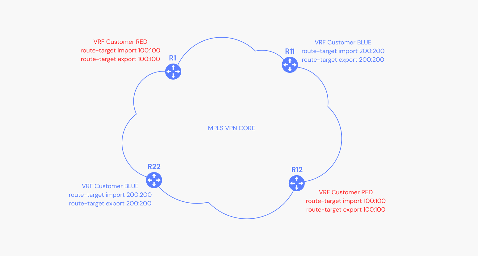 Depiction of a route target community in an MPLS VPN environment