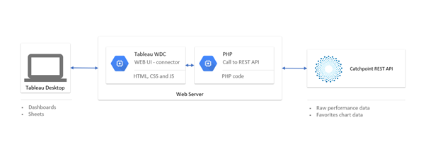 Catchpoint API