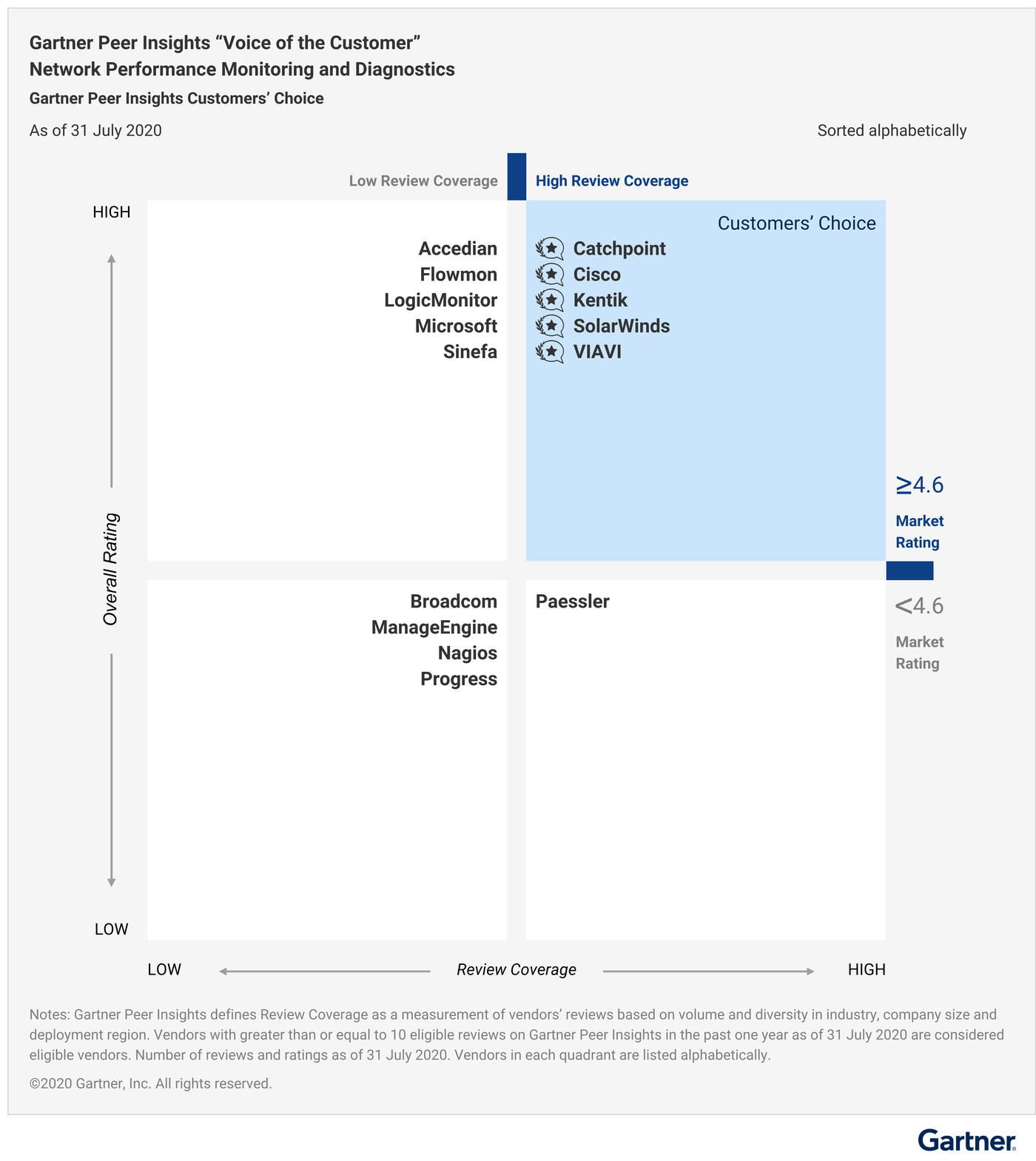"""All eligible vendors are plotted against the """"Review Coverage"""" and """"Overall Rating"""" based on the volume and diversity of reviews. It also features the Customers' Choice, i.e., vendors with greater than equal to 4.6 Market Rating."""