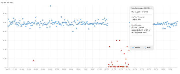Chart, scatter chartDescription automatically generated