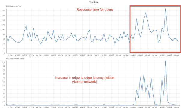 Graph showing how the increase in the CDN network response time impacts the end user.