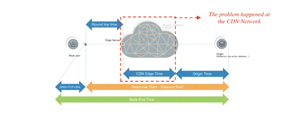 Image showing the three network components in a CDN