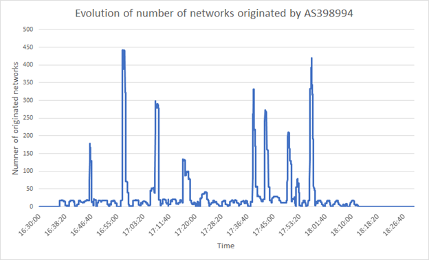 Graph showing evolution of number of networks originated by AS398994