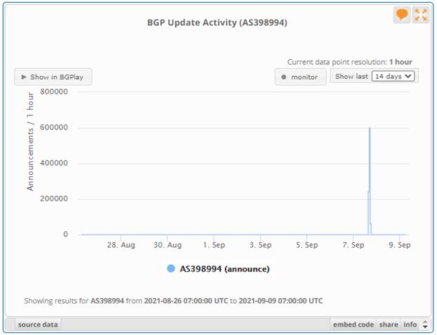 BGP update activity
