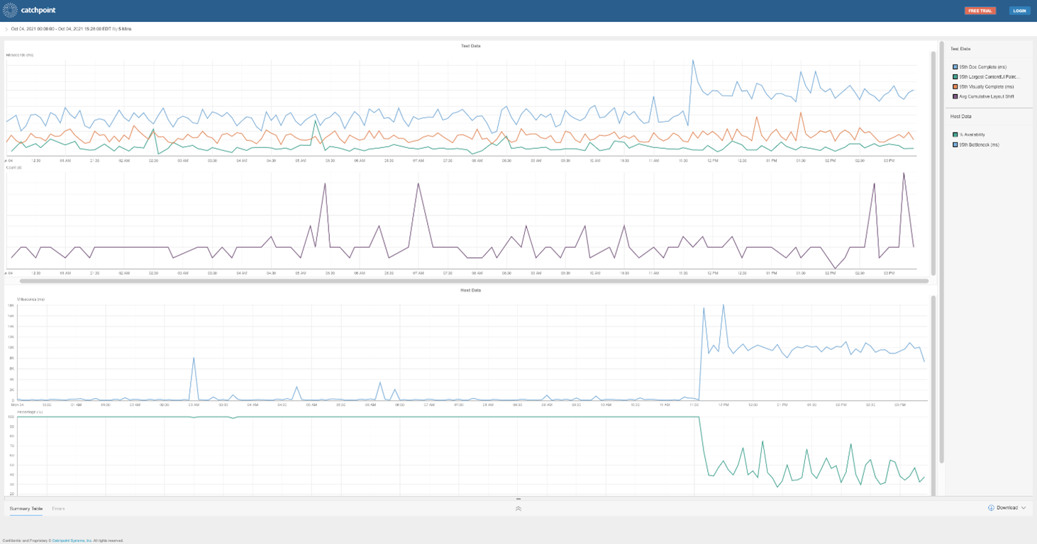 Catchpoint detects Facebook related performance issues