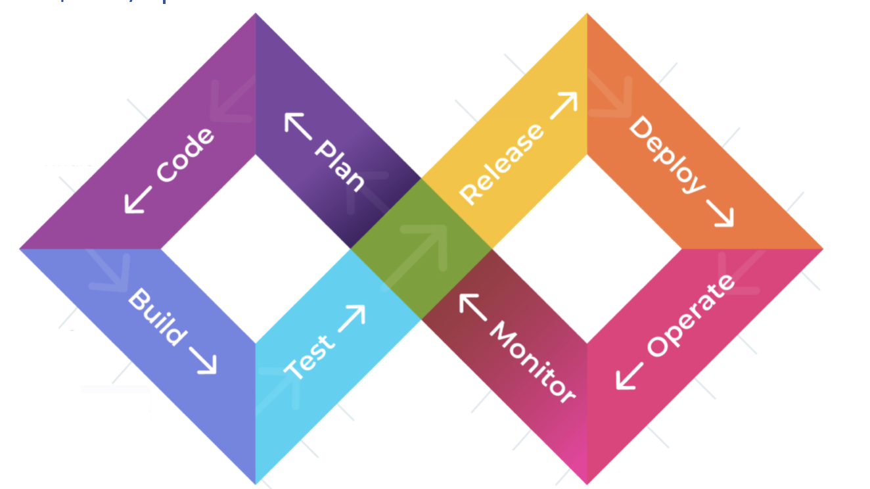 DevOps Lifecycle for SREs