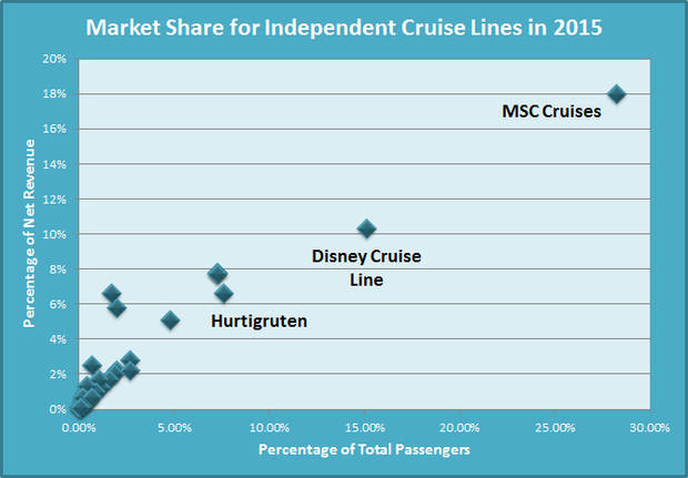 Independent Cruise Lines Graph