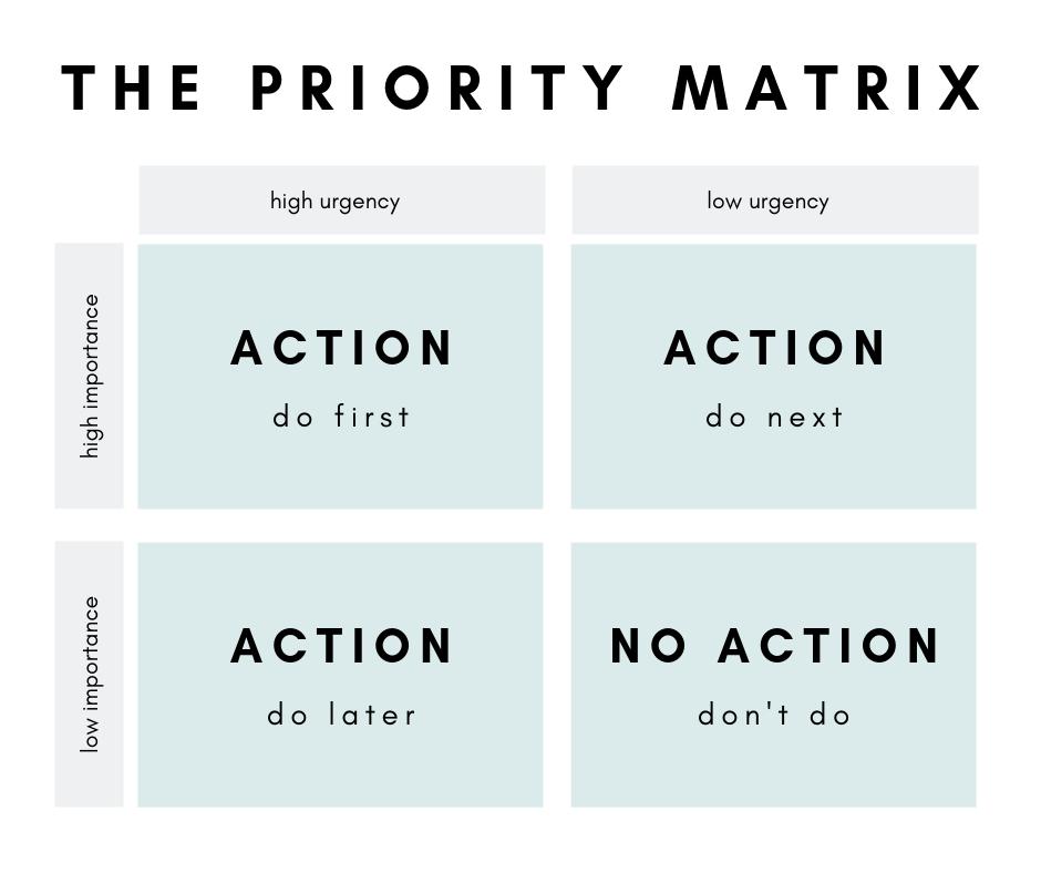 The Priority Matrix