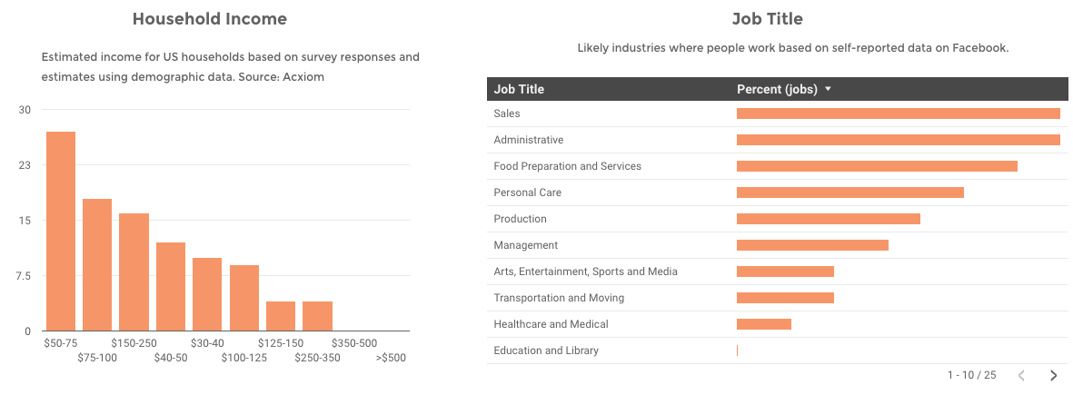 super-bowl-viewer-search-trends-jobs-household
