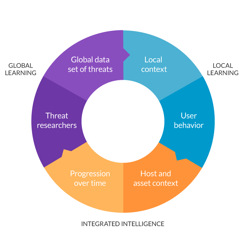 Pie chart split into three parts, and then two parts within each third. 1) global learning: global data set of threats, threat researchers 2) local learning: local content, user behavior 3) integrated intelligence: progression over time, host and asset context