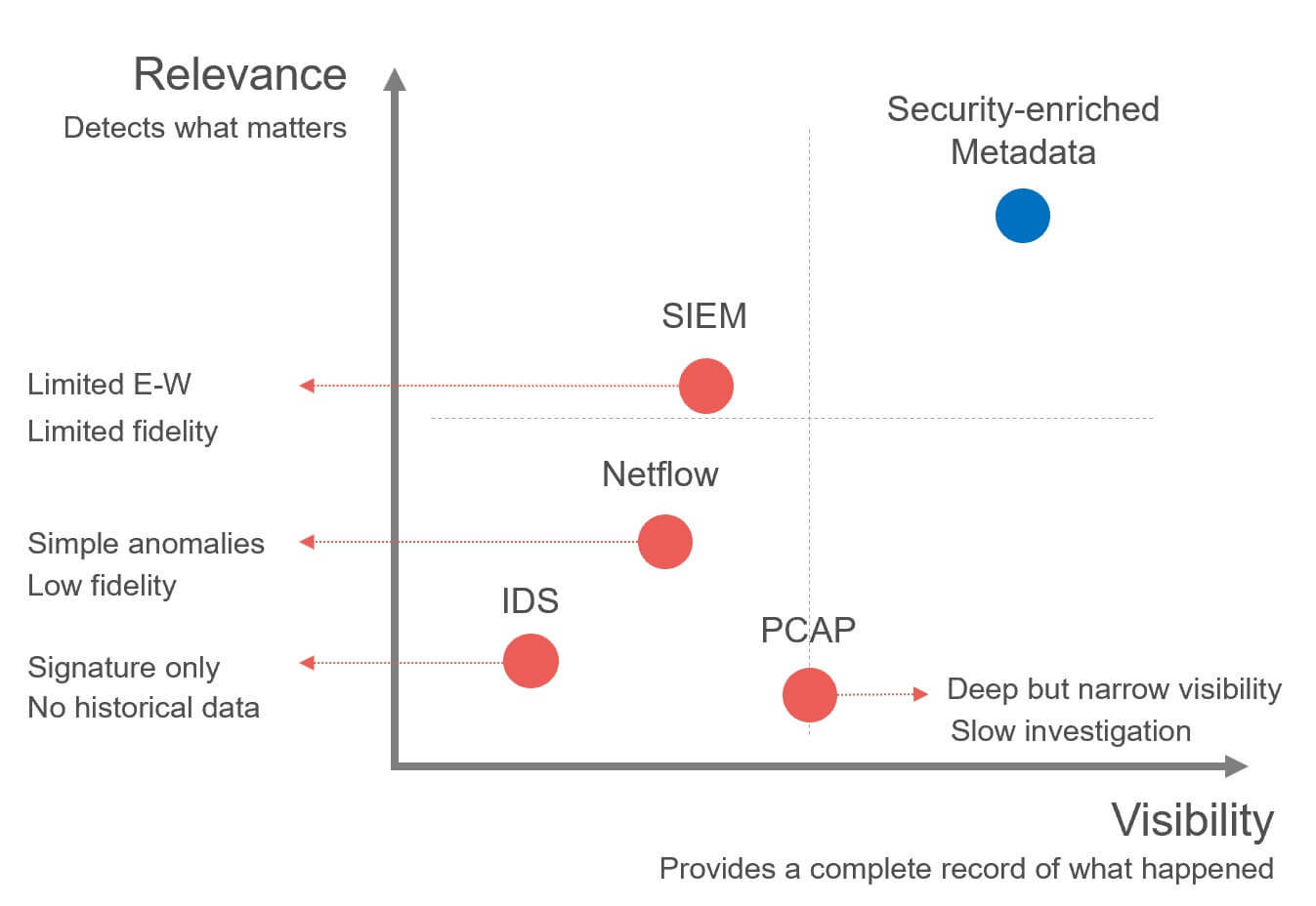 graph showing SIEM, Netflow, IDS, PCAP and security-enriched metadata on a scale of relevance and visibility. Security-enriched metadata is the highest for both.