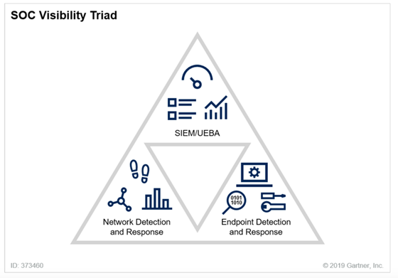 Image of SOC visibility triad. 3 parts: SIEM/UEBA, Network Detection and Response, Endpoint Detection and Response