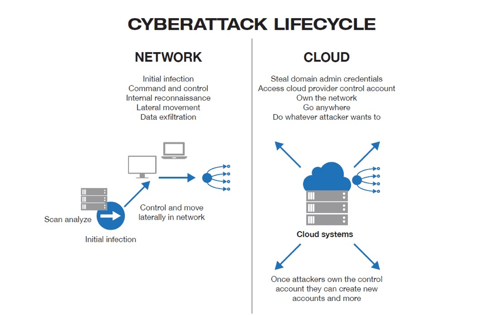 cyberattack lifecycle in the network and cloud
