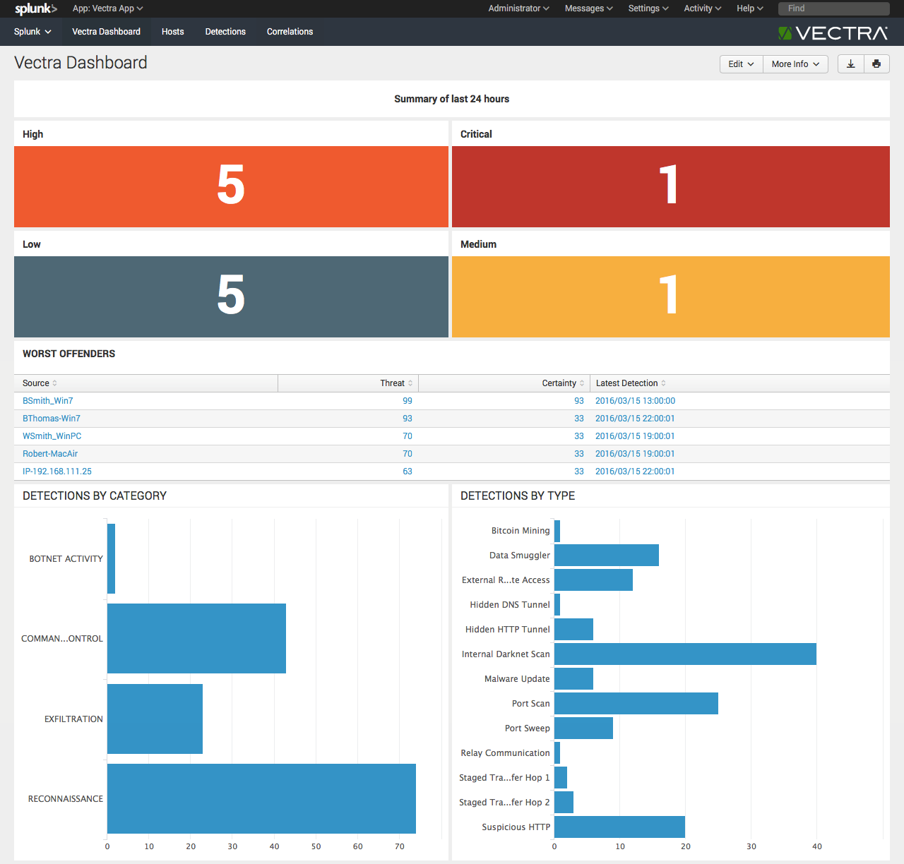Splunk integration: A deep dive into the adaptive security architecture
