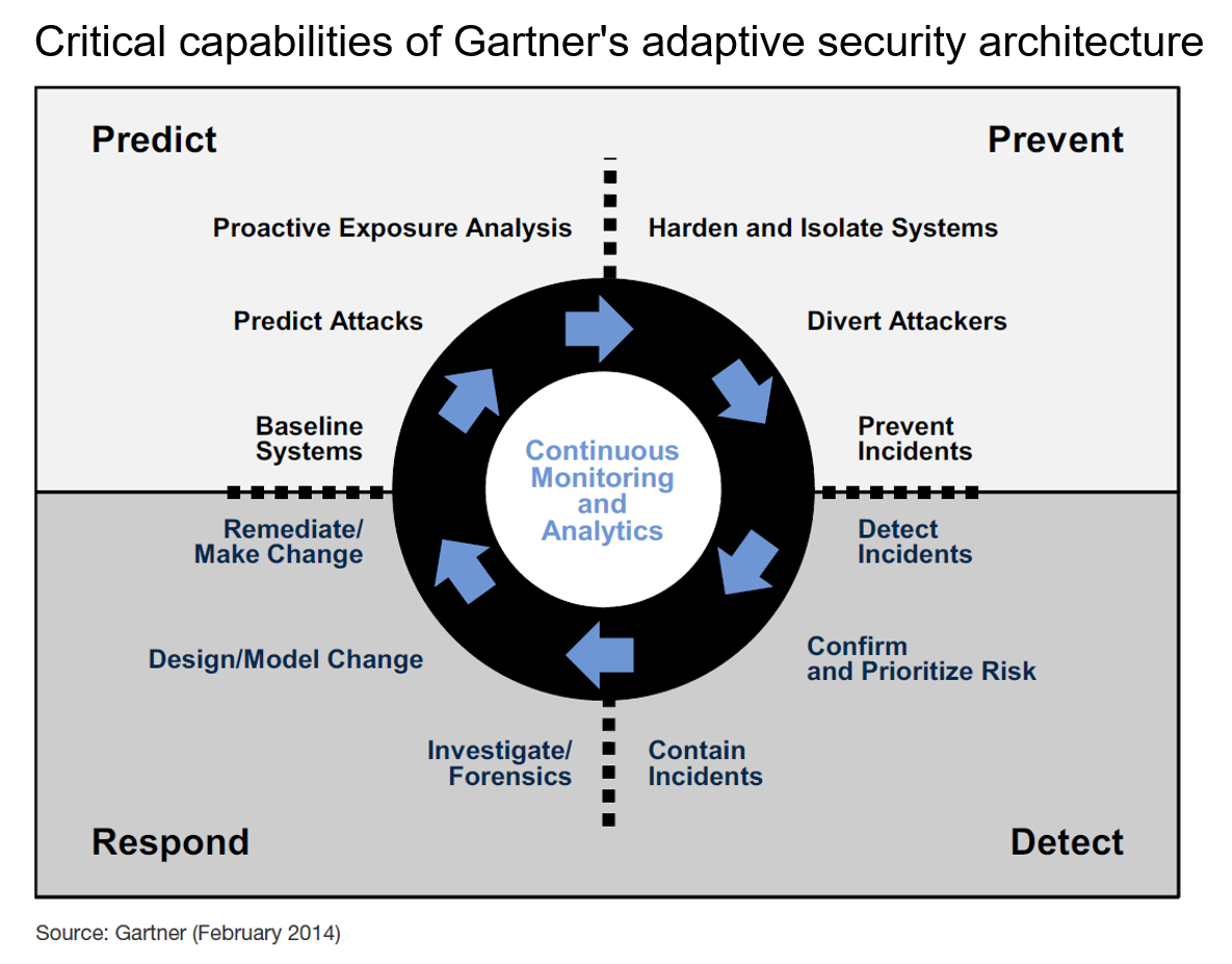 The Security Threats And Security Architecture Design