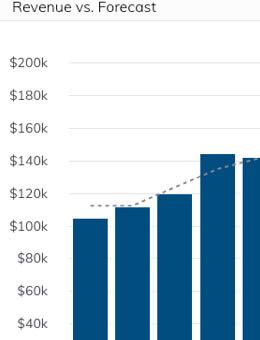 Grow Revenue vs Forecast Dashboard