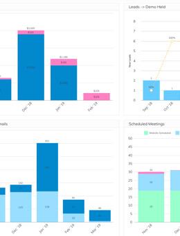 Grow Sales Rep Activity Dashboard