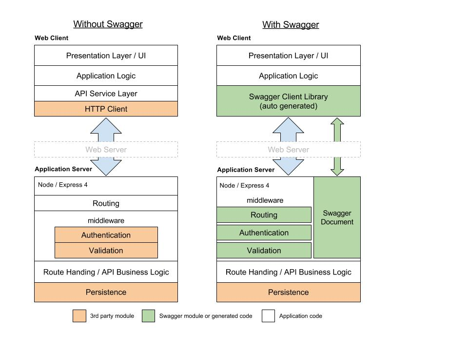 Expero Blog | Bringing Up Robust APIs with Swagger