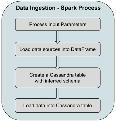 Expero Blog | Building a Distributed Data Ingestion Pipeline
