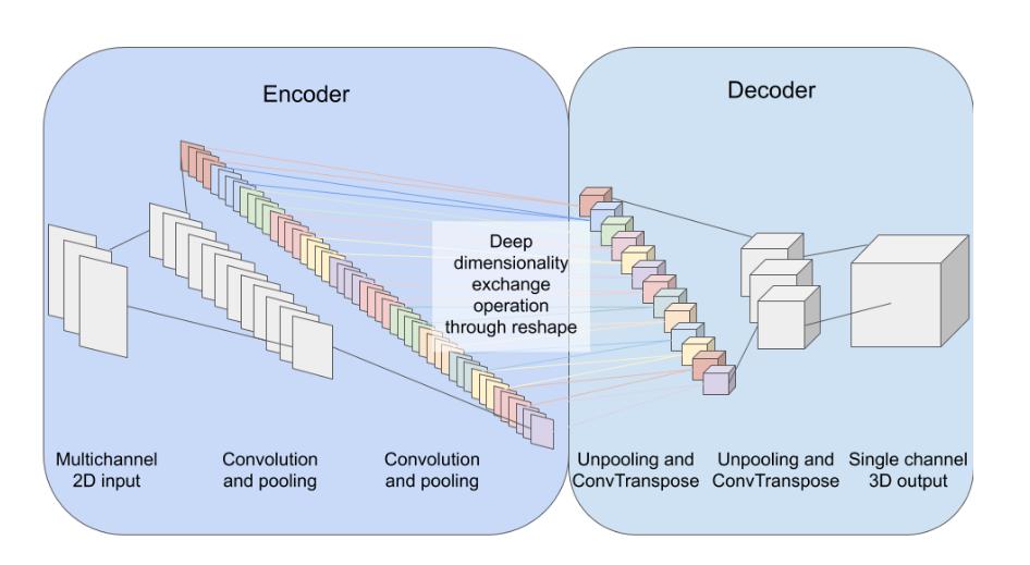 Using Deep Dimensionality Exchange