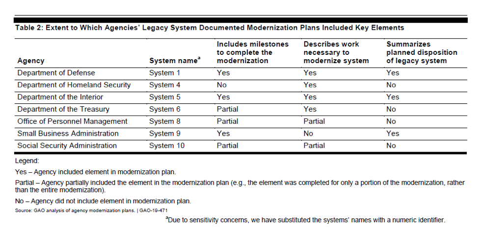 Legacy systems docimented IT Modernization plans