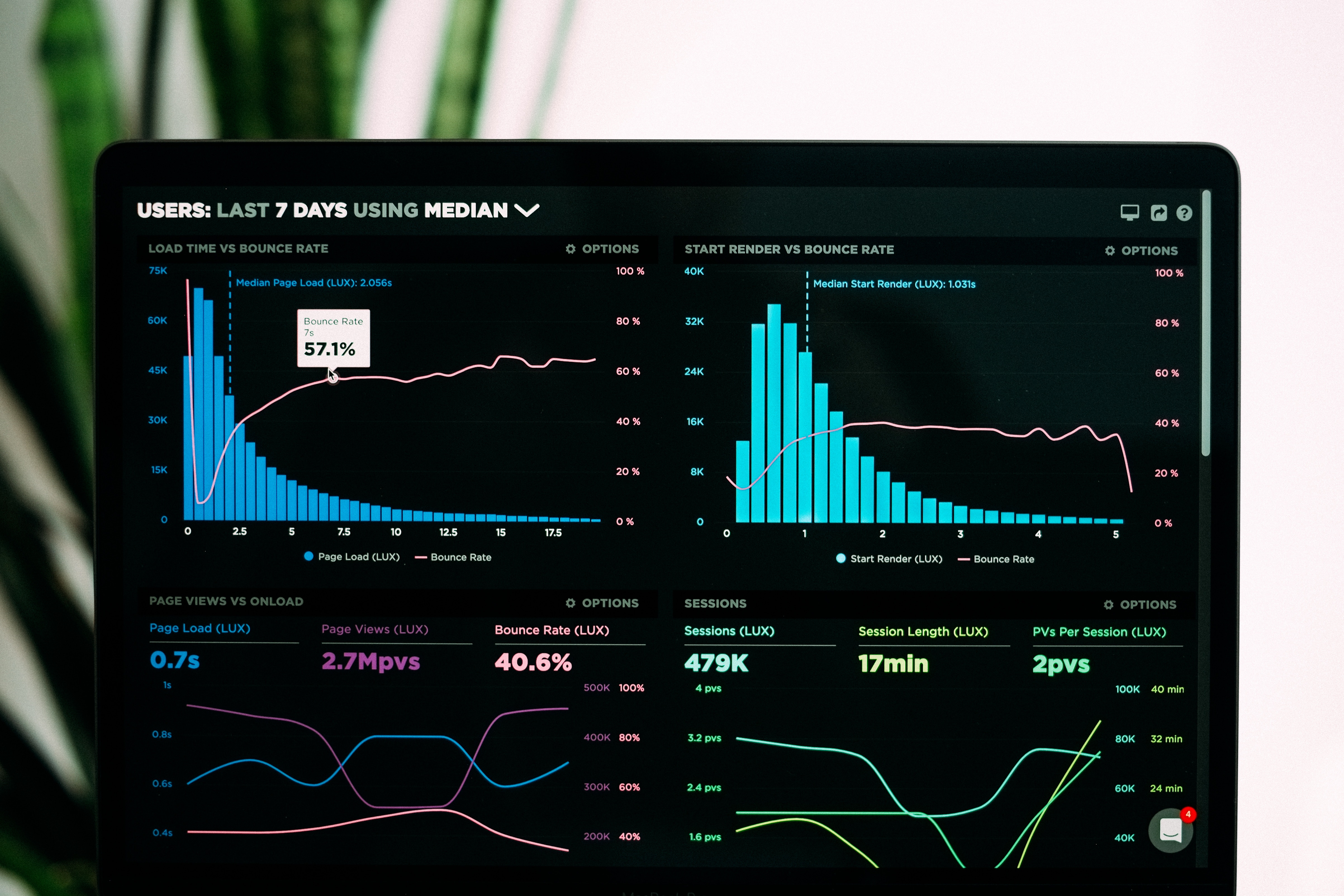 E-commerce store traffic optimization and analytics