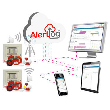 Photo of the AlertLog System Explained