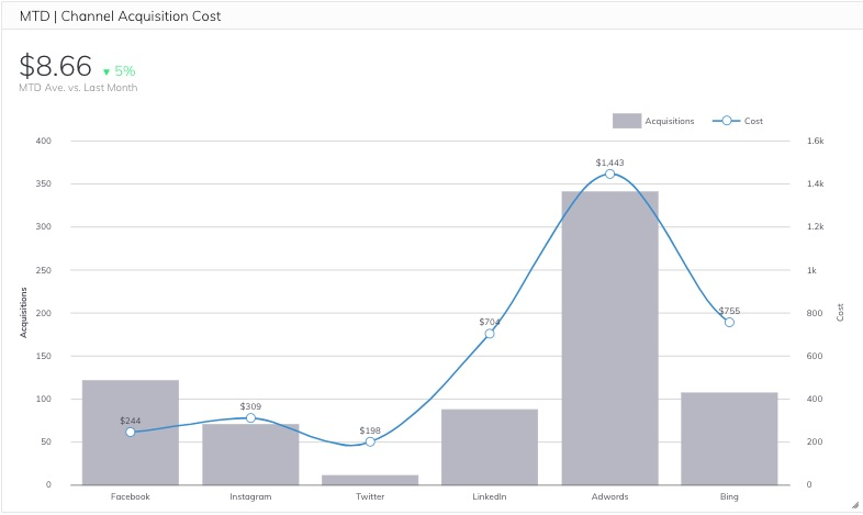 Customer Acquisition Cost Per Channel Metric
