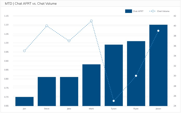 Month to date chat average first response time vs chat volume metric
