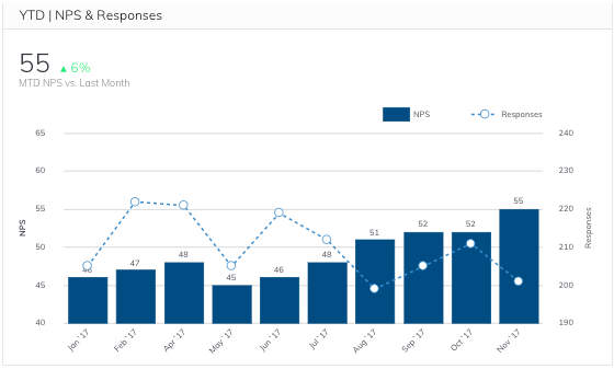 Year to Date NPS and Responses Metric