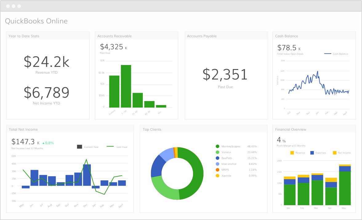 Quickbooks Online Data Integration | Grow com
