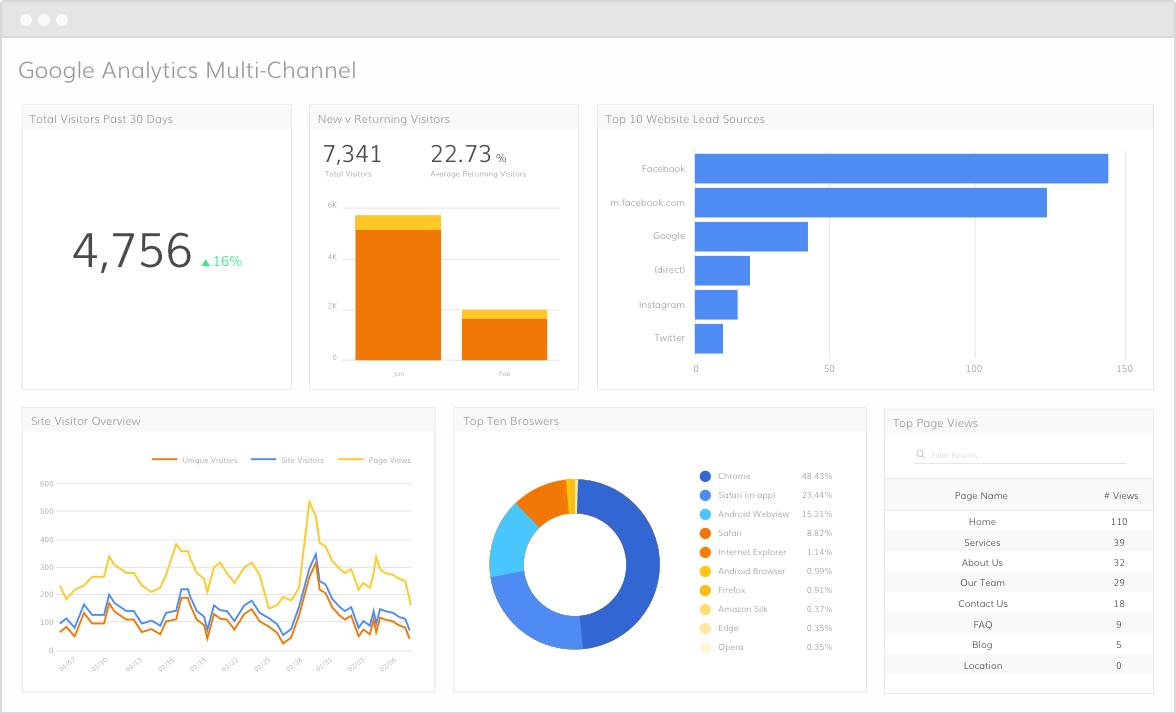 Google Analytics Multi-Channel