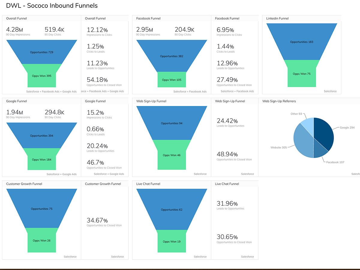 Marketing Inbound Funnel Dashboard