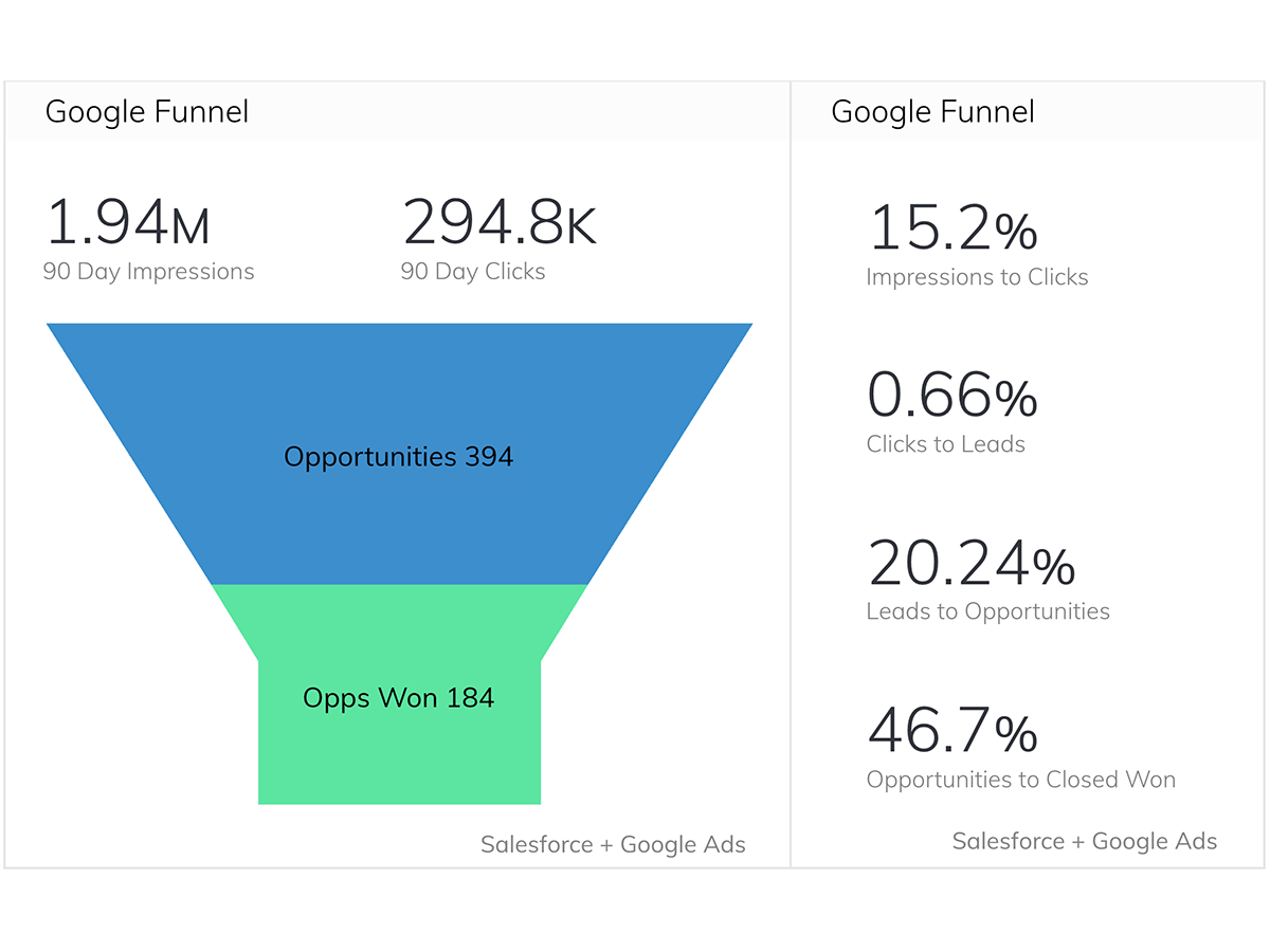 How Sococo Uses their Inbound Funnel Dashboard to Grow