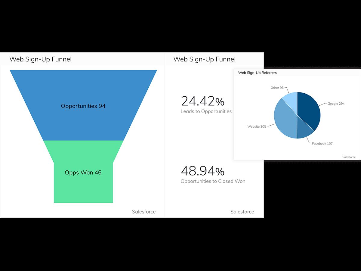 How Sococo Built Their Marketing Inbound Funnels Dashboard
