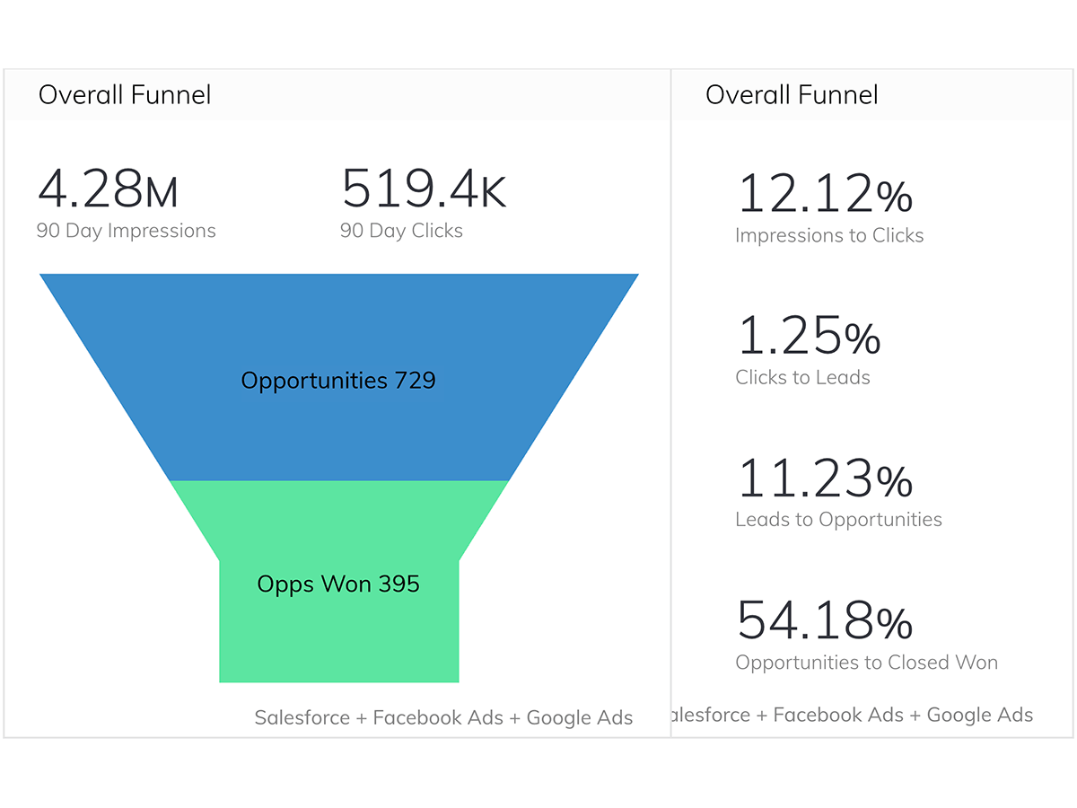 The Need to Increase ROI and Monitor Funnel Health