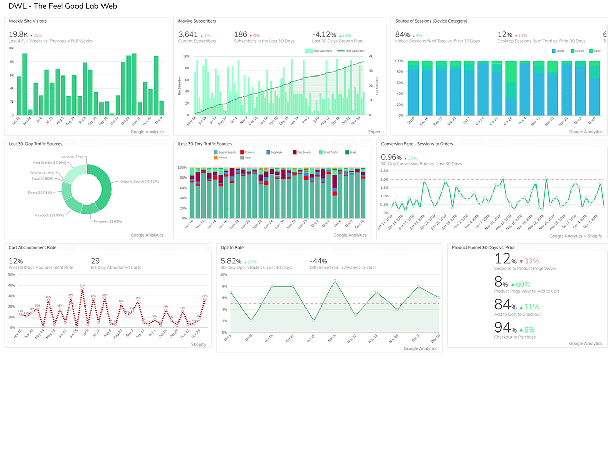 Website Performance Dashboard